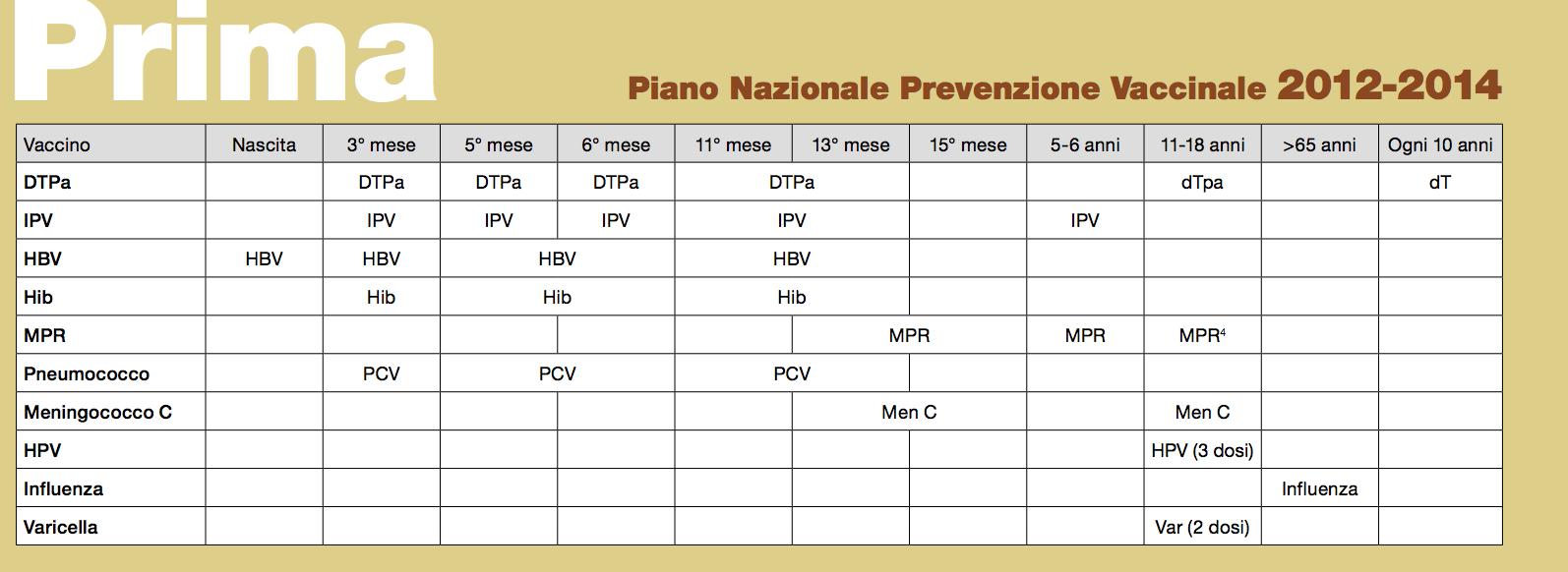 calendario vaccinale (prima)