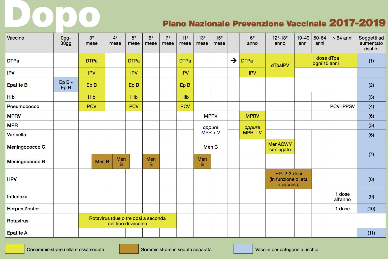 Calendario vaccinale (dopo)